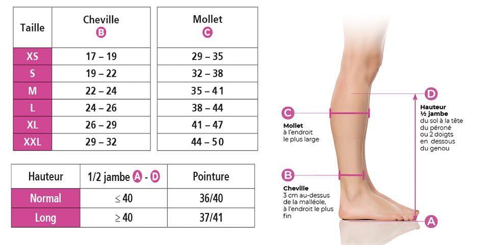 Chaussettes de contention Expert Femme Classe 3 Sigvaris
