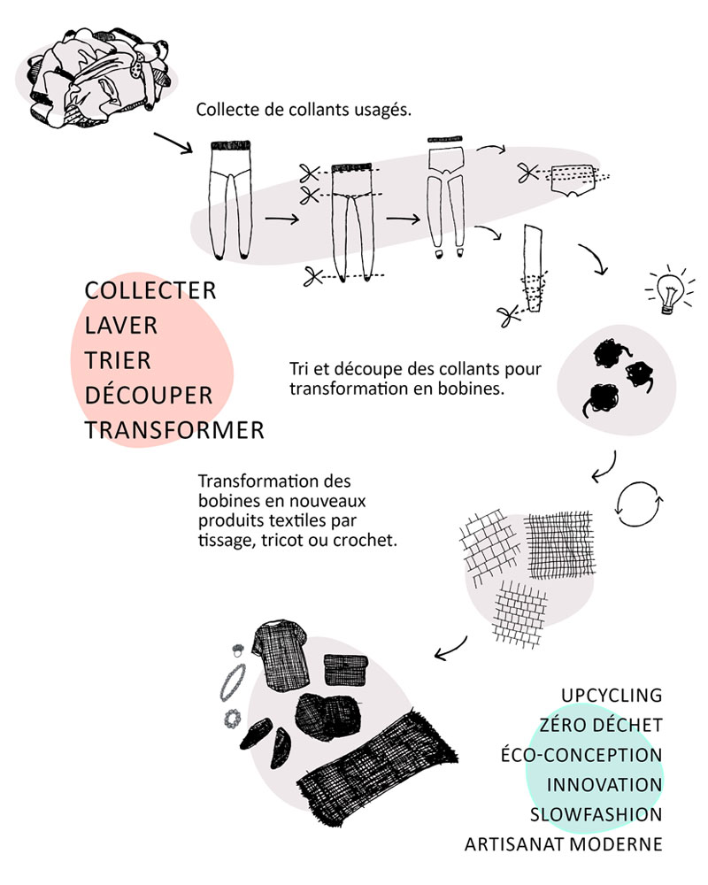 Cycle de recyclage bas de contention usés