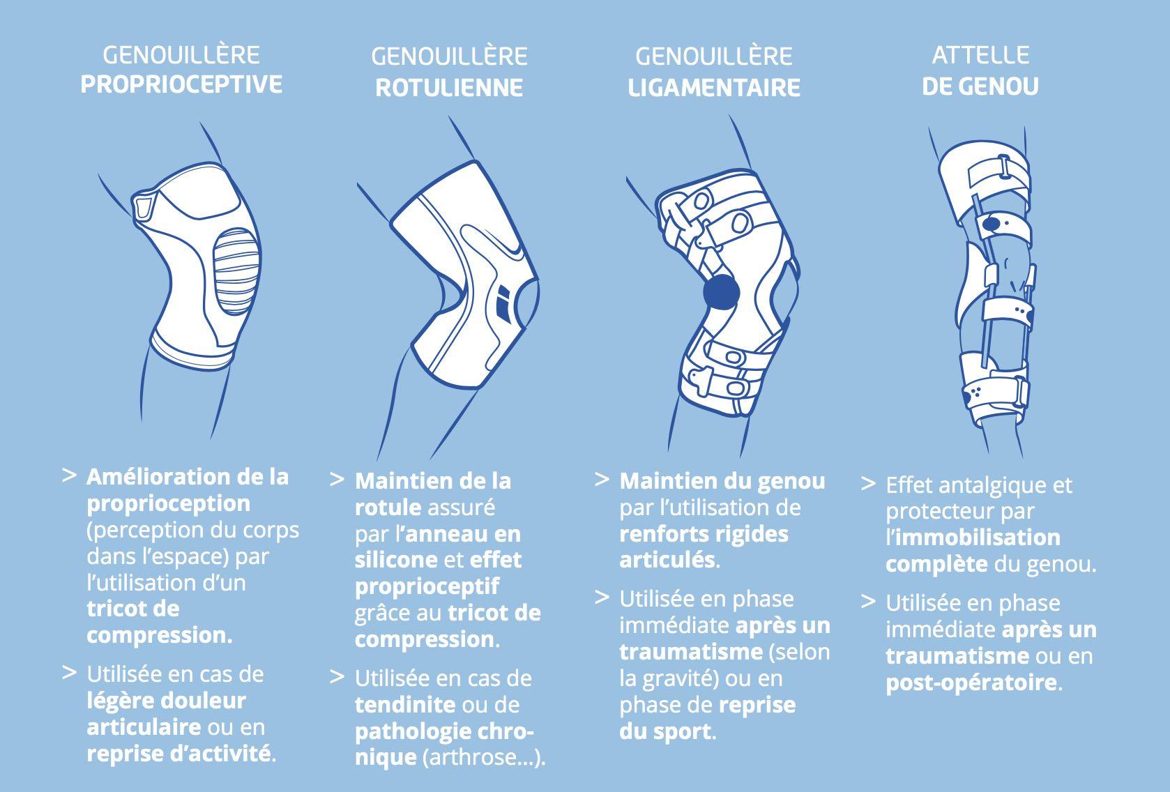 Guide pathologique genouillère