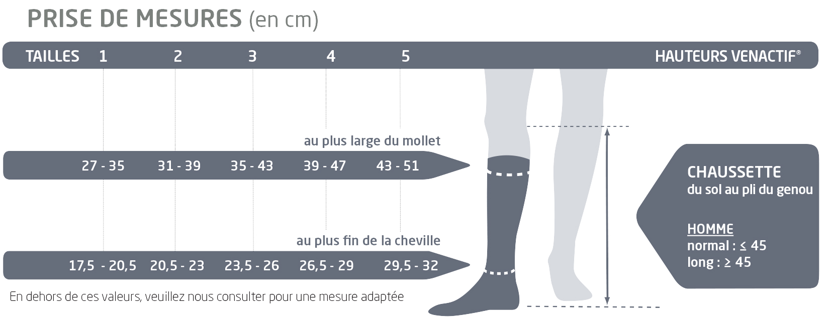 taille des chaussettes de contention Confort Tech Classe 3